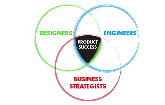 Successful Products – Successful Solutions