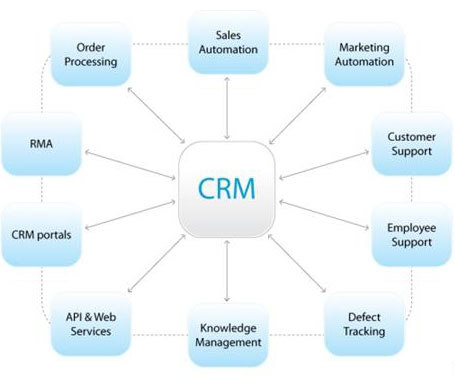 Role of Customer Relationship Marketing